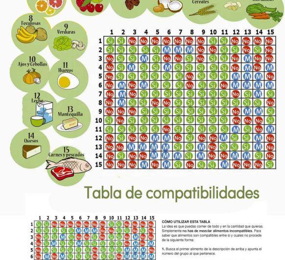 Dieta disociada con Thermomix®